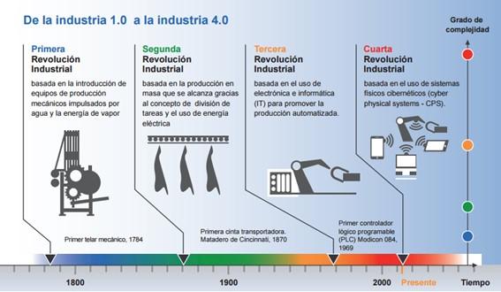Evolución industria en Galicia