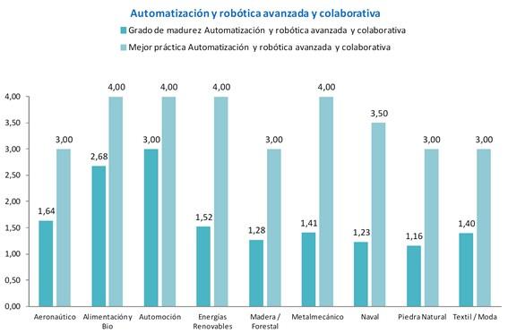 automatización avanzada